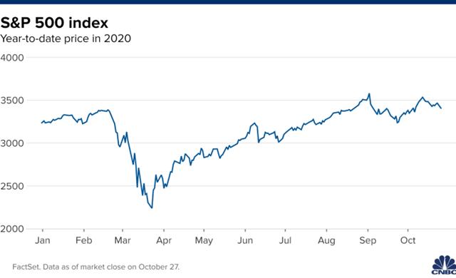 Diễn biến S&P 500 từ đầu năm